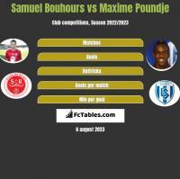 Samuel Bouhours vs Maxime Poundje h2h player stats