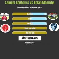 Samuel Bouhours vs Nolan Mbemba h2h player stats