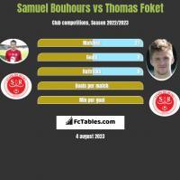 Samuel Bouhours vs Thomas Foket h2h player stats