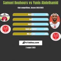 Samuel Bouhours vs Yunis Abdelhamid h2h player stats