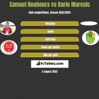 Samuel Bouhours vs Dario Maresic h2h player stats