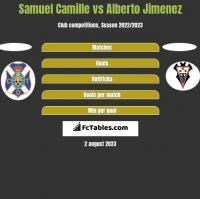 Samuel Camille vs Alberto Jimenez h2h player stats