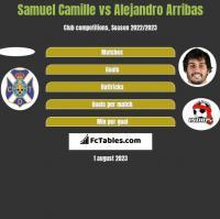 Samuel Camille vs Alejandro Arribas h2h player stats