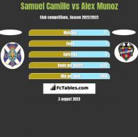 Samuel Camille vs Alex Munoz h2h player stats