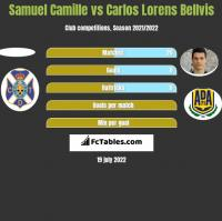 Samuel Camille vs Carlos Lorens Bellvis h2h player stats