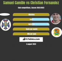 Samuel Camille vs Christian Fernandez h2h player stats