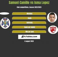 Samuel Camille vs Isma Lopez h2h player stats