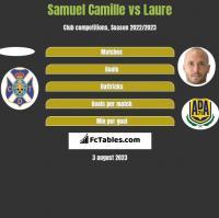 Samuel Camille vs Laure h2h player stats