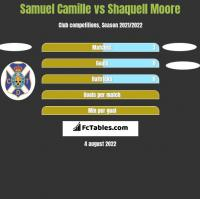 Samuel Camille vs Shaquell Moore h2h player stats