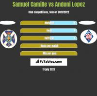 Samuel Camille vs Andoni Lopez h2h player stats