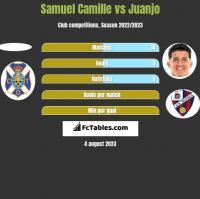 Samuel Camille vs Juanjo h2h player stats