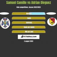 Samuel Camille vs Adrian Dieguez h2h player stats