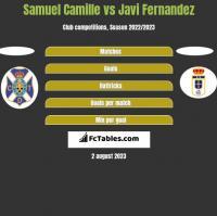 Samuel Camille vs Javi Fernandez h2h player stats