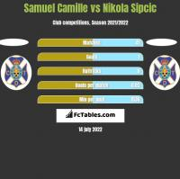 Samuel Camille vs Nikola Sipcic h2h player stats