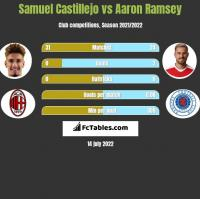 Samuel Castillejo vs Aaron Ramsey h2h player stats