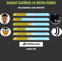 Samuel Castillejo vs Adrien Rabiot h2h player stats