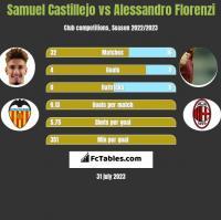 Samuel Castillejo vs Alessandro Florenzi h2h player stats