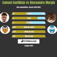 Samuel Castillejo vs Alessandro Murgia h2h player stats