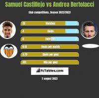 Samuel Castillejo vs Andrea Bertolacci h2h player stats