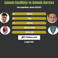 Samuel Castillejo vs Antonio Barreca h2h player stats