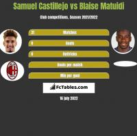 Samuel Castillejo vs Blaise Matuidi h2h player stats