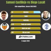 Samuel Castillejo vs Diego Laxalt h2h player stats