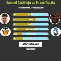 Samuel Castillejo vs Duvan Zapata h2h player stats