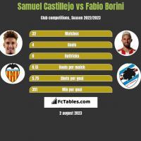 Samuel Castillejo vs Fabio Borini h2h player stats