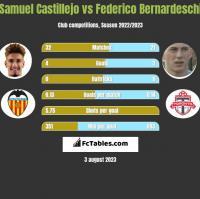 Samuel Castillejo vs Federico Bernardeschi h2h player stats