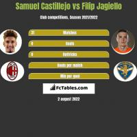 Samuel Castillejo vs Filip Jagiello h2h player stats