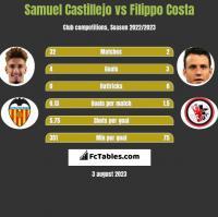 Samuel Castillejo vs Filippo Costa h2h player stats