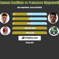 Samuel Castillejo vs Francesco Magnanelli h2h player stats