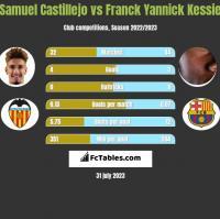 Samuel Castillejo vs Franck Yannick Kessie h2h player stats