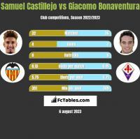 Samuel Castillejo vs Giacomo Bonaventura h2h player stats