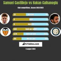 Samuel Castillejo vs Hakan Calhanoglu h2h player stats