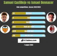 Samuel Castillejo vs Ismael Bennacer h2h player stats