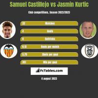 Samuel Castillejo vs Jasmin Kurtic h2h player stats