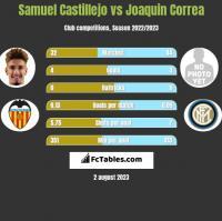 Samuel Castillejo vs Joaquin Correa h2h player stats