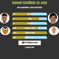 Samuel Castillejo vs Jony h2h player stats