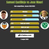 Samuel Castillejo vs Jose Mauri h2h player stats