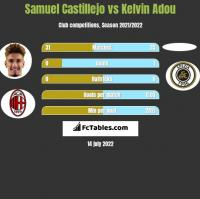 Samuel Castillejo vs Kelvin Adou h2h player stats