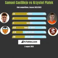 Samuel Castillejo vs Krzystof Piatek h2h player stats
