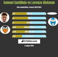 Samuel Castillejo vs Lorenzo Dickman h2h player stats