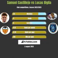 Samuel Castillejo vs Lucas Biglia h2h player stats