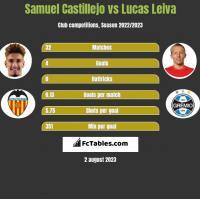 Samuel Castillejo vs Lucas Leiva h2h player stats