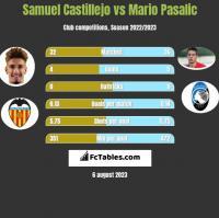 Samuel Castillejo vs Mario Pasalic h2h player stats