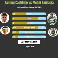 Samuel Castillejo vs Mehdi Bourabia h2h player stats