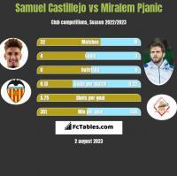 Samuel Castillejo vs Miralem Pjanic h2h player stats