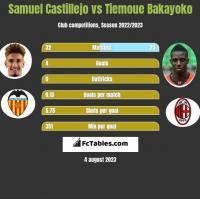 Samuel Castillejo vs Tiemoue Bakayoko h2h player stats