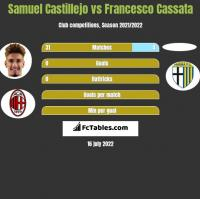 Samuel Castillejo vs Francesco Cassata h2h player stats